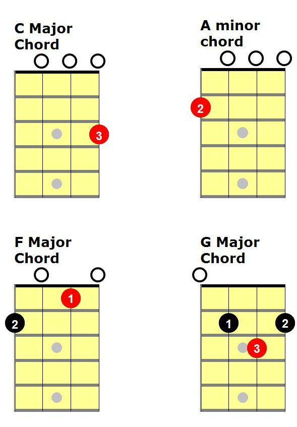 Easy Ukulele Songs Ukulele Chords